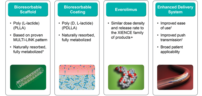 Absorb Bioresorbable Scaffold product design elements