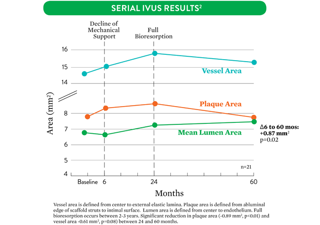 Absorb Serial IVUS results